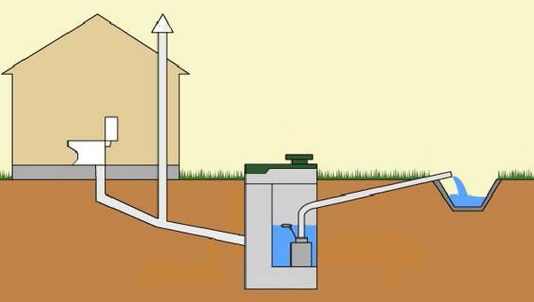 Как правильно провести канализацию в частном доме: I вариант